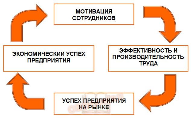 Управленческая модель оценки человеческого капитала