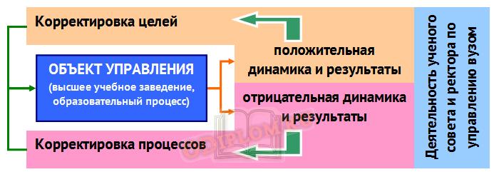 Управленческий процесс