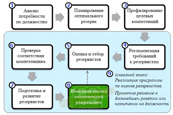 Управление кадровым резервом организации