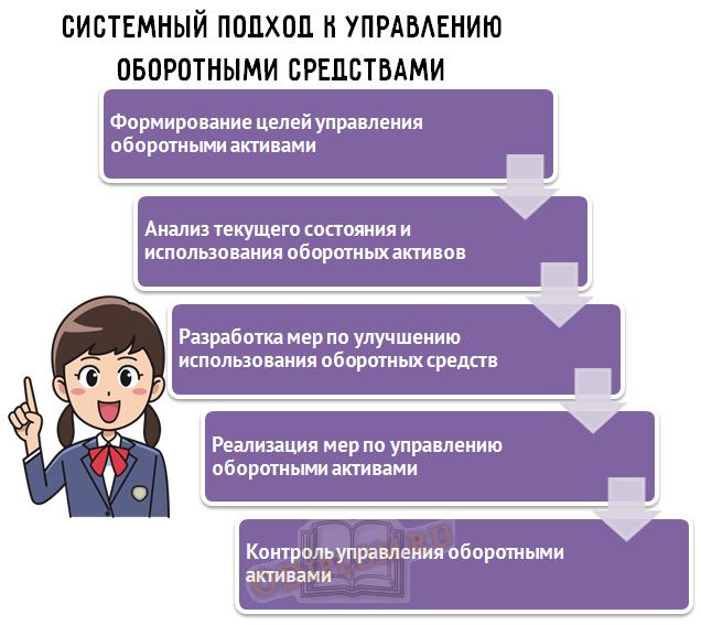 управление оборотными средствами