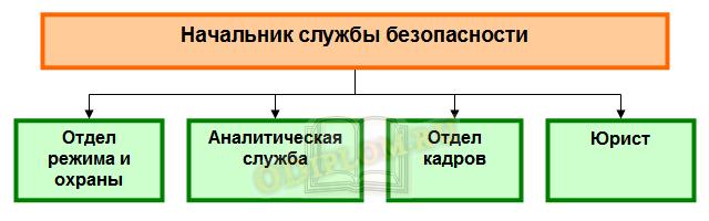 Упрощенная структура службы безопасности на предприятиях