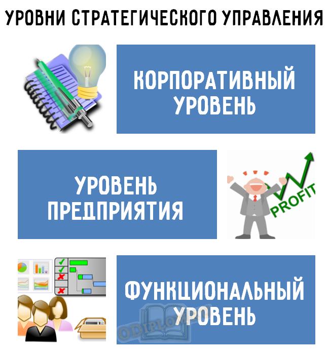 Уровни стратегического управления