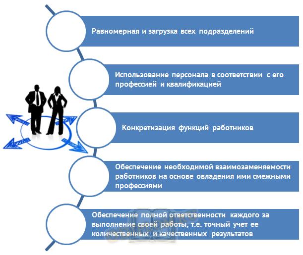 Условия подбора персонала