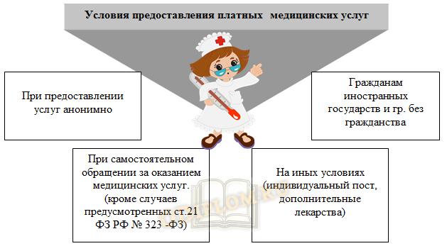 Условия предоставления платных медицинских услуг в рФ