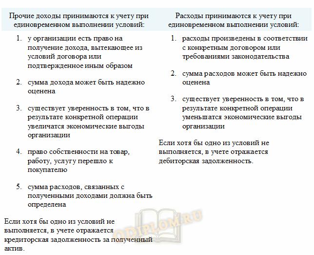 Условия принятия к учету прочих доходов и расходов