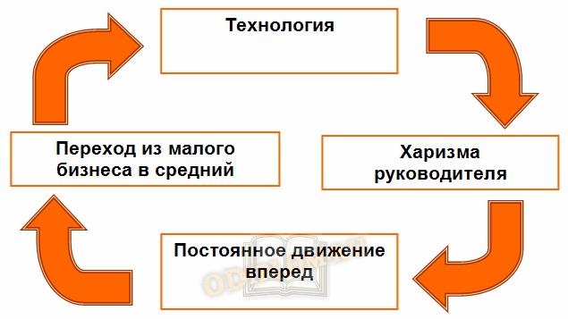 Успех инновационного проекта