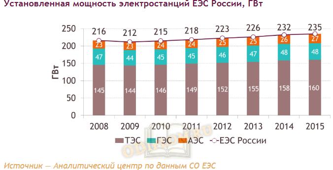 Установленная мощность электростанций ЕЭС России