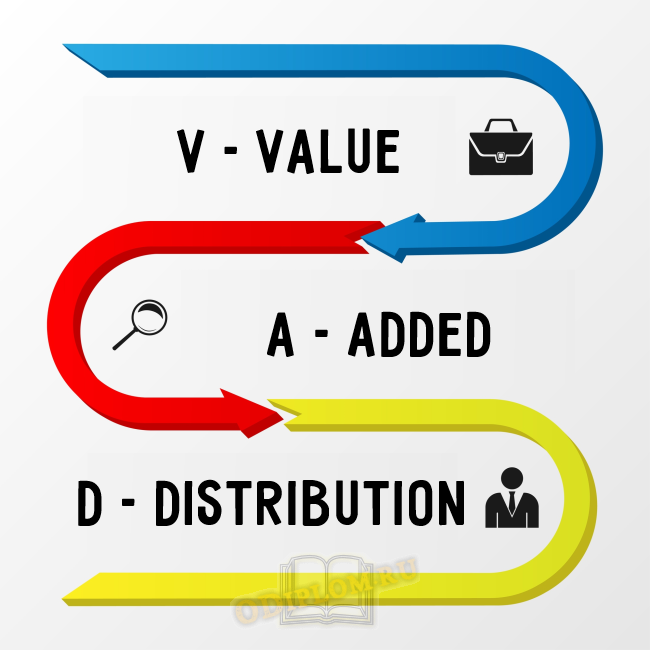 VAD-дистрибуция