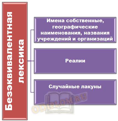 Классификация безэквивалентной лексики по Л.С. Бархударову