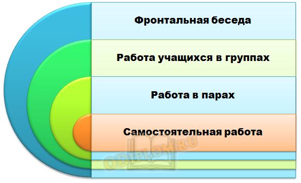 Виды деятельности в проектном обучении