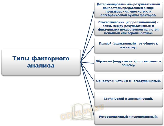 Виды факторного анализа