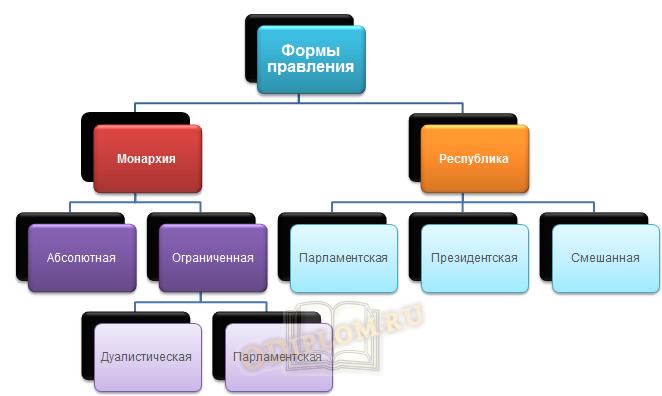 Виды форм правления