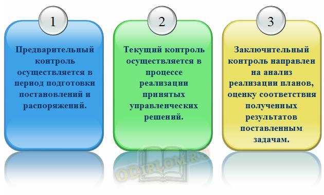 Виды контроля в государственном управлении