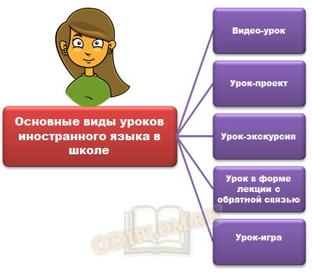 Виды уроков иностранного языка