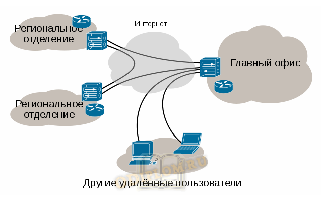 виртуальная частная сеть
