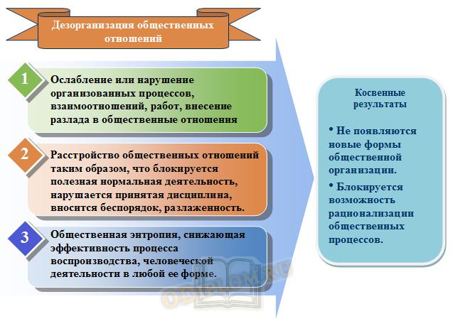 Воздействие дезорганизации на общественные отношения