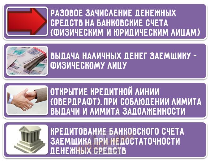 Выдача ссуды согласно механизму кредитования