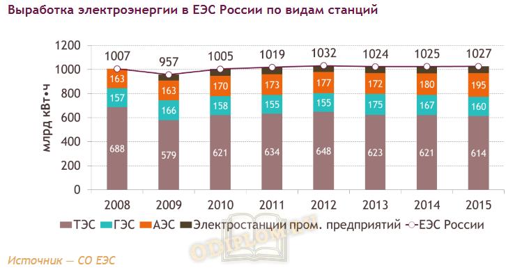 Выработка электроэнергии в России