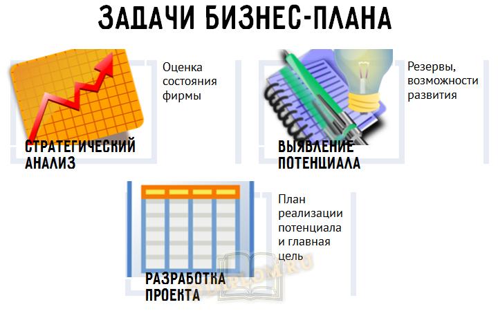 Задачи бизнес-плана