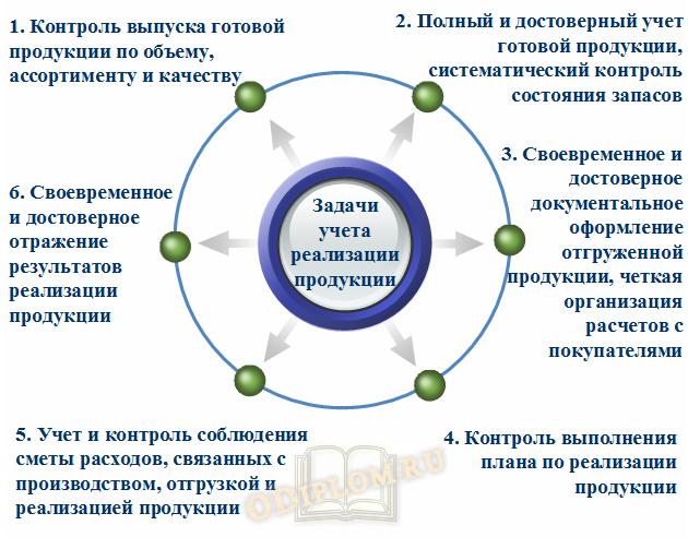 задачи бухгалтерского учета реализации продукции