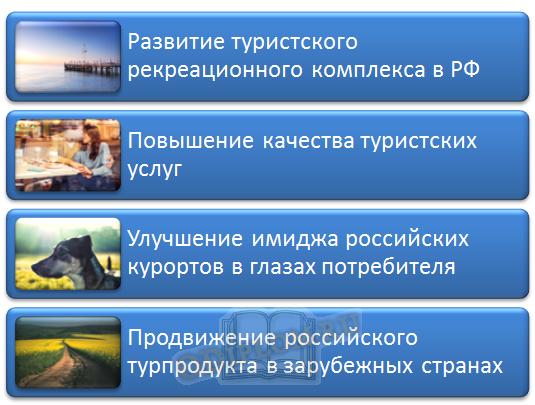 задачи развития туризма