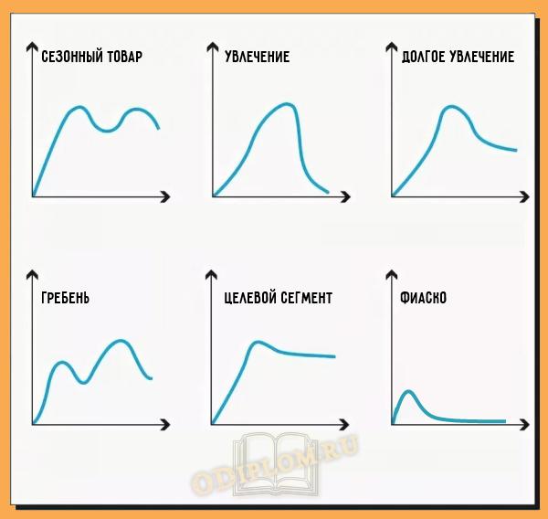 Кривые жизненного цикла товара
