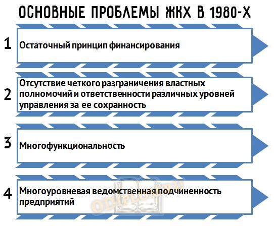 Основные проблемы ЖКХ на закате СССР